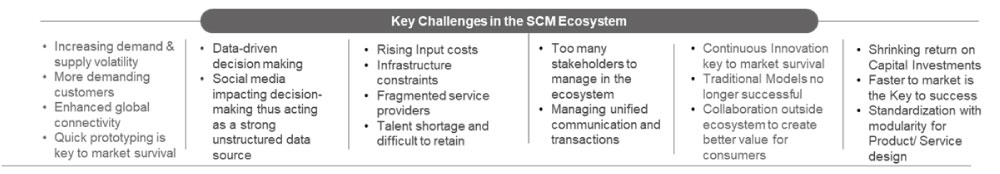 Key Challenges and Disruptions in Supply Chain