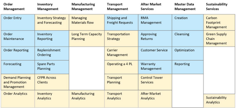 Maturity of SCM Segments – An Analysis