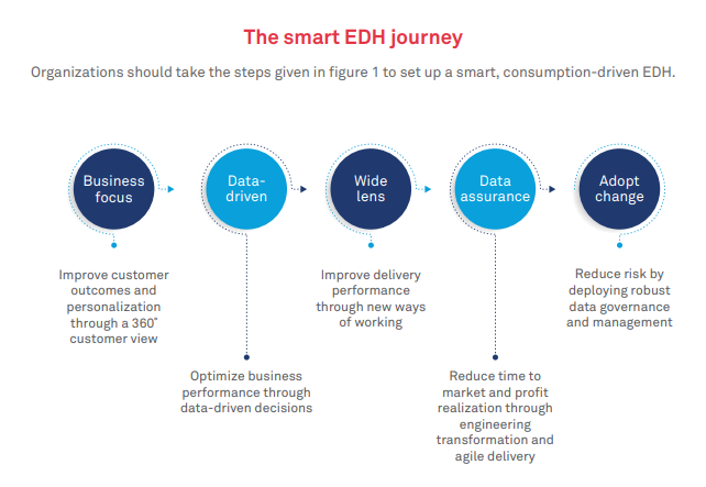 The case for a smart enterprise data hub: Why IT and business need to collaborate