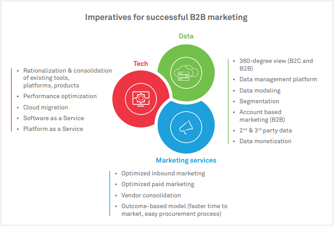 Three imperatives for successful B2B marketing