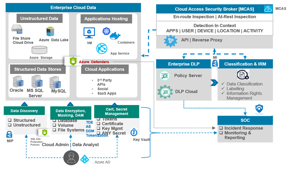 Overcoming Security and Compliance Challenges in a Hybrid/Multi-Cloud Environment