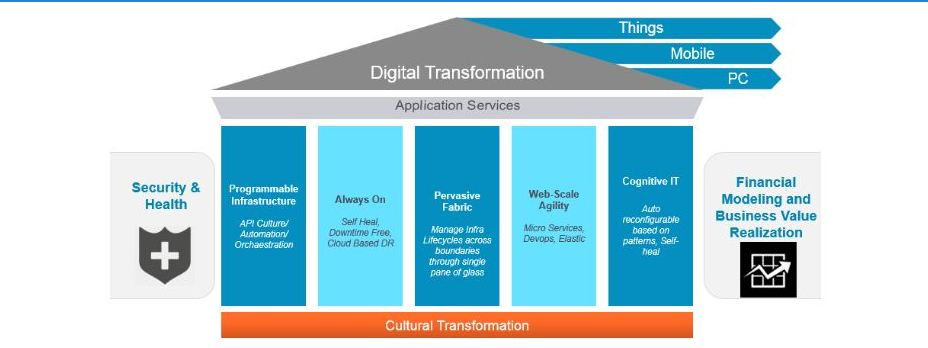 Envisioning the Digital Age Datacenter