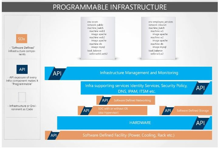 Make Infrastructure Programmable to bring Agility in the Datacenter