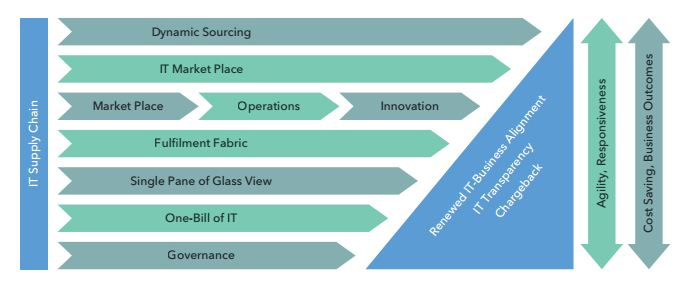 New Age IT Operating Model - Creating harmony between the old and the new