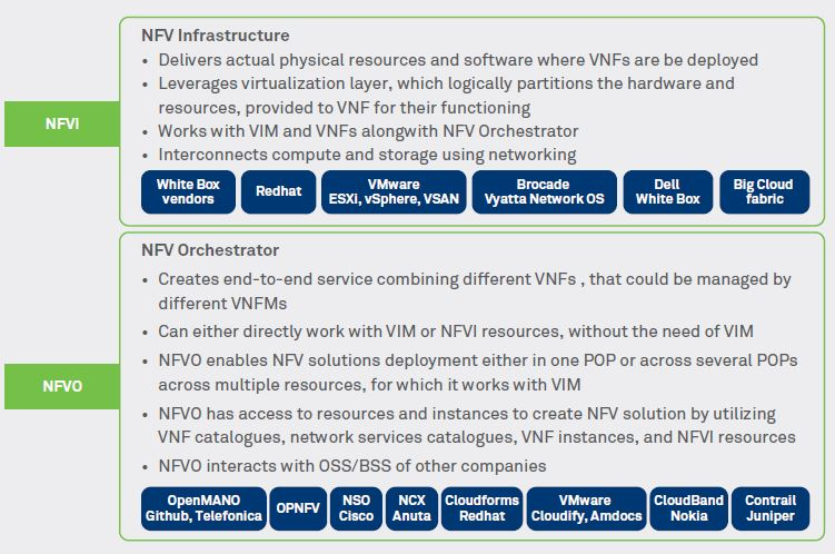 Making agile infrastructure in enterprise using NFV