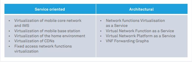 Enterprise NFV:  Use cases, ROI  and challenges