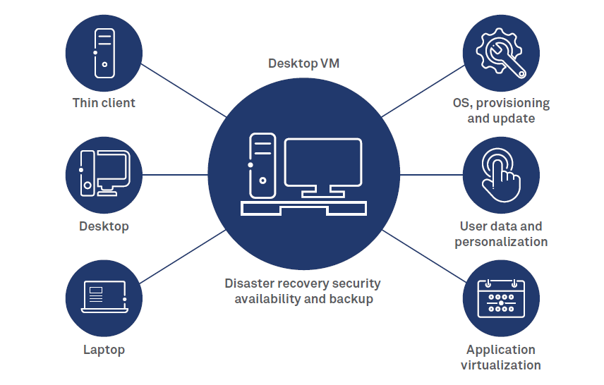 Desktop and application virtualization to improve security compliance