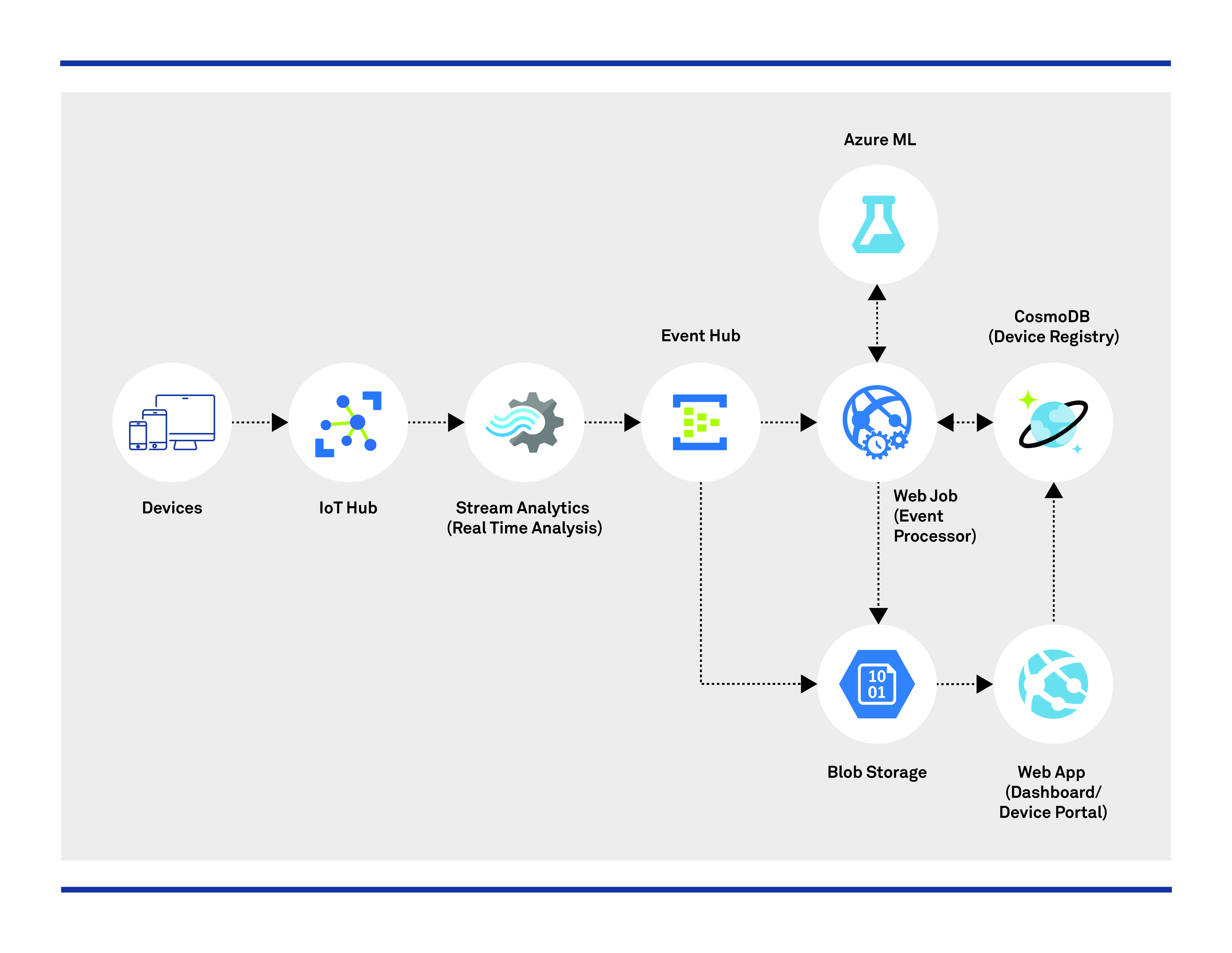 Predictive Maintenance in Manufacturing using Azure Serverless Architecture
