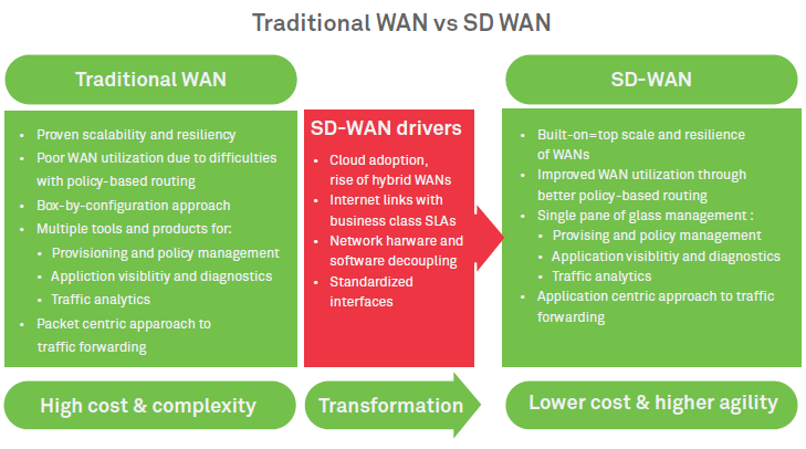 The business case for SD-WAN