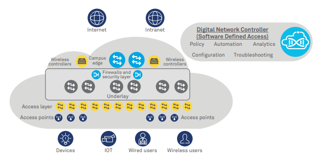 Transforming enterprise access network to software defined