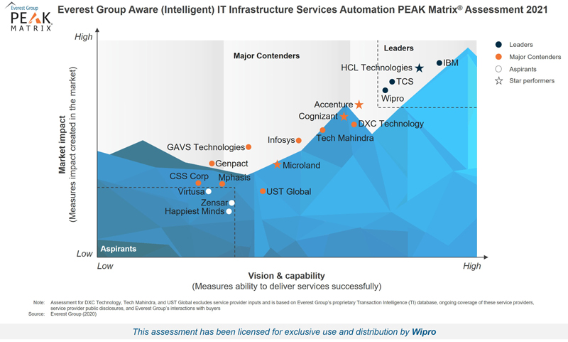 Wipro recognized as a 'Leader' in Everest Group's Aware (Intelligent) IT infrastructure services automation PEAK Matrix® Assessment 2021