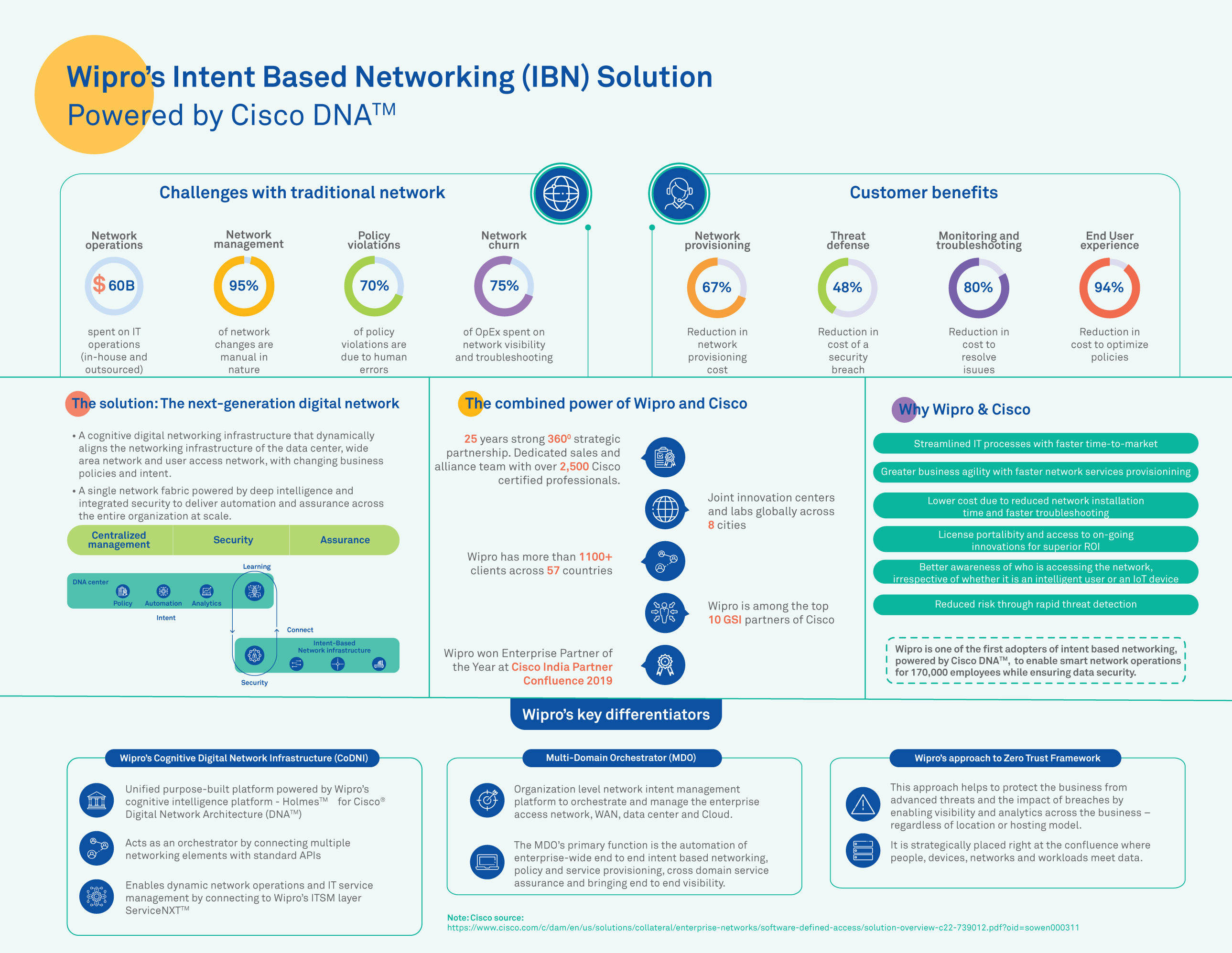 Wipro's Intent Based Networking