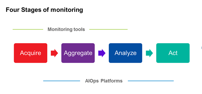 Managing IT – the shift towards AIOps