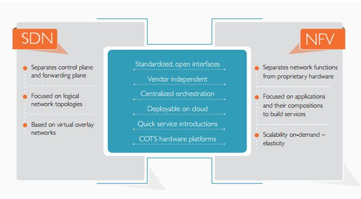 An Integrated Validation Approach to SDN & NFV