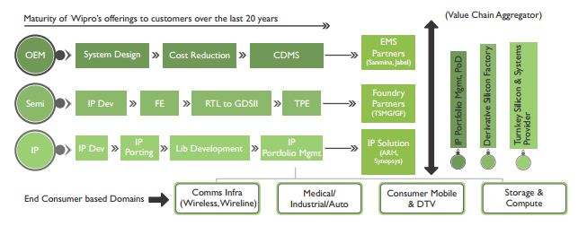 Wipro's Turnkey ASIC Solution
