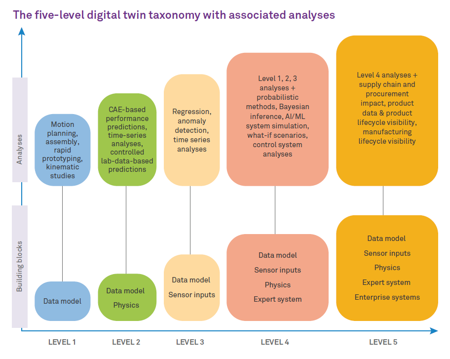 A Digital Twin Taxonomy for Industry Implementations