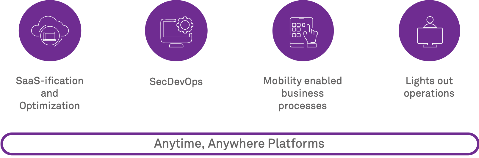 Anytime, Anywhere Platforms