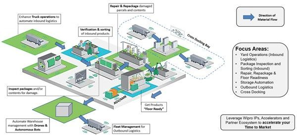 The Relevance of Autonomous Technology in Distribution Centre Automation