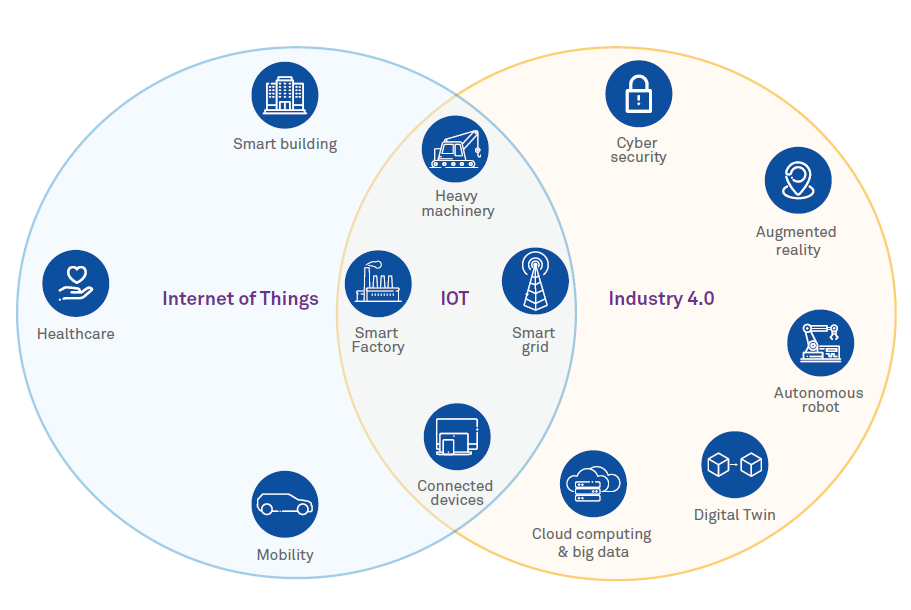 IoT in the Manufacturing Industry Enabling Industry 4.0