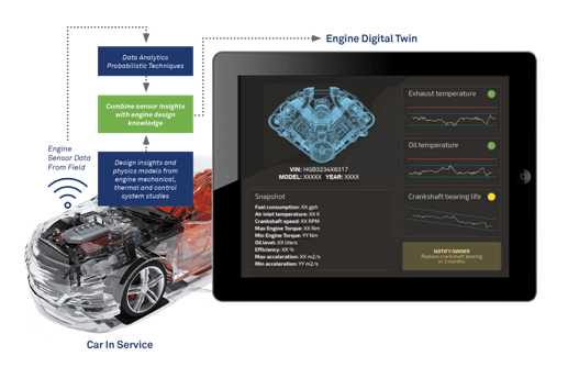 The Digital Twin – Realizing Business Value from Physical-Digital Convergence