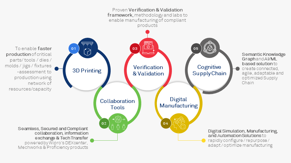 Wipro's Accelerated Adaptive Manufacturing Framework for making Life-Saving Products